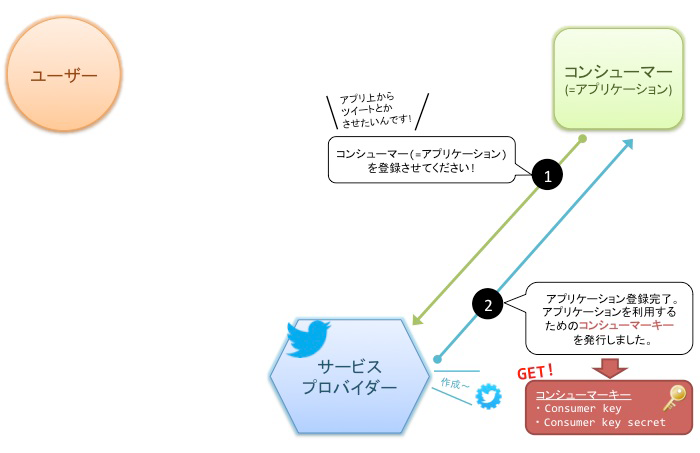 twitter-oauth-cosumer-registration